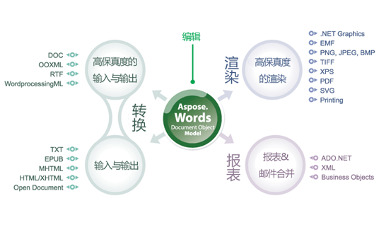 <a href=http://www.componentcn.com/kongjianchanpin/wendangguanli/Office%20Wordkongjian/2014-09-18/175.html target=_blank class=infotextkey>Aspose.Words</a>002.png